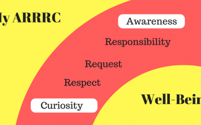 MANAGING OUR WELL-BEING: PART 3, OUR ARRRC, AWARENESS & CURIOSITY