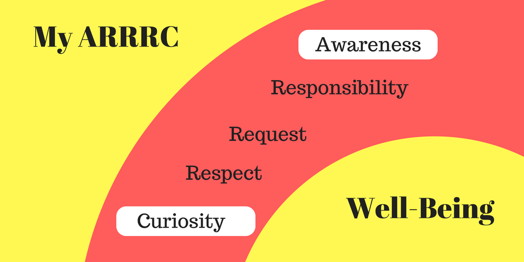 MANAGING OUR WELL-BEING: PART 3, OUR ARRRC, AWARENESS & CURIOSITY9 min read