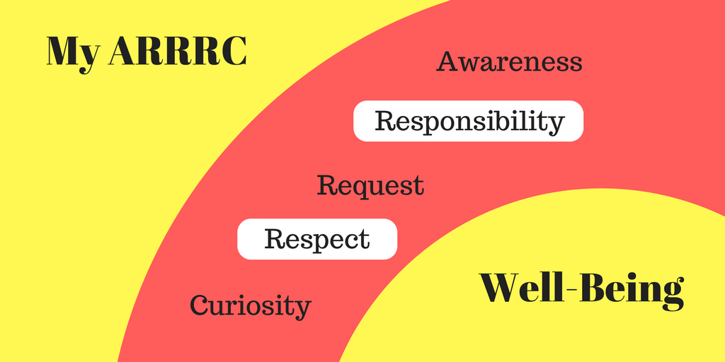 MANAGING OUR WELL-BEING: PART 4, OUR ARRRC, RESPONSIBILITY & RESPECT7 min read