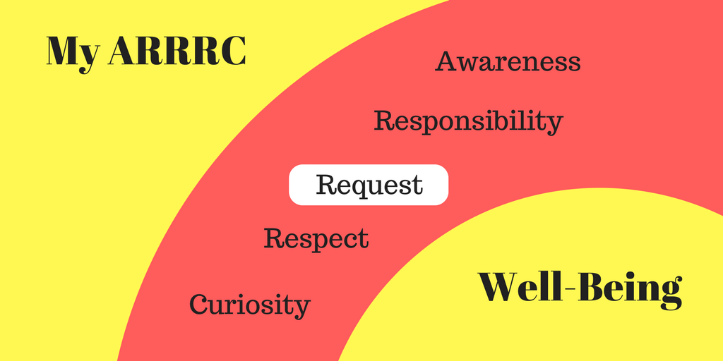 MANAGING OUR WELL-BEING: PART 5, OUR ARRRC, REQUEST6 min read