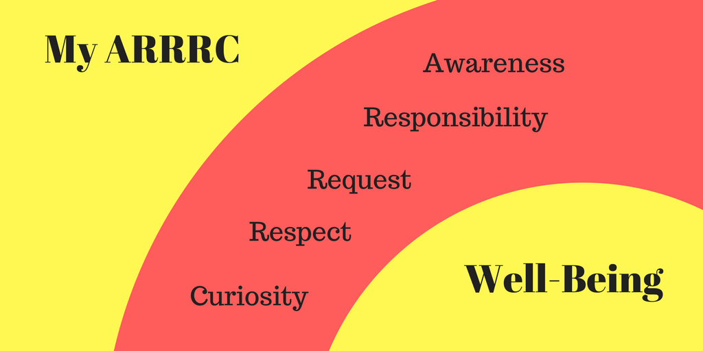 MANAGING OUR WELL-BEING: PART 2, INTRODUCING OUR ARRRC5 min read